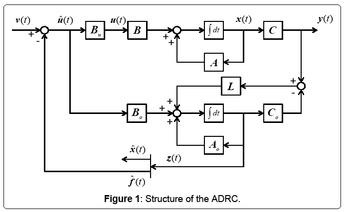 electrical-electronics-systems-Structure-ADRC