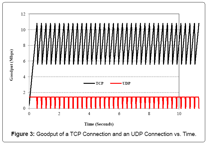 electrical-electronics-systems-UDP-Connection