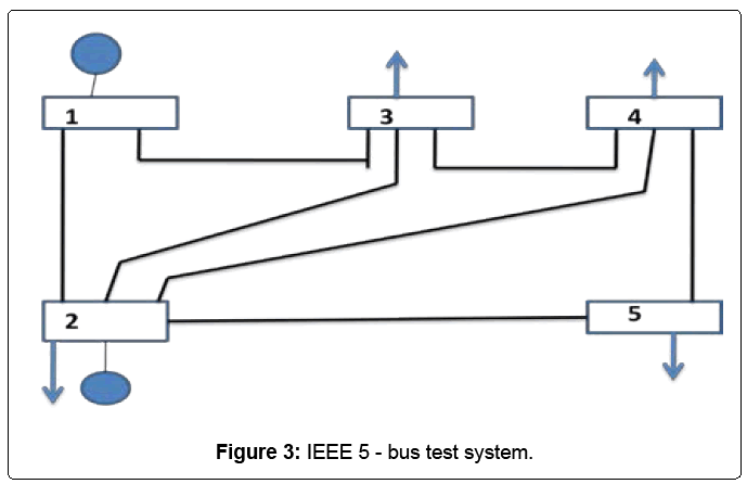 electrical-electronics-systems-bus-test-system
