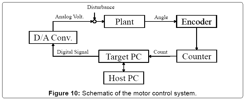 electrical-electronics-systems-motor-control