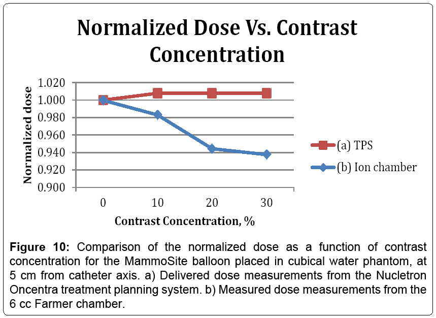 electrical-electronics-systems-normalized-dose