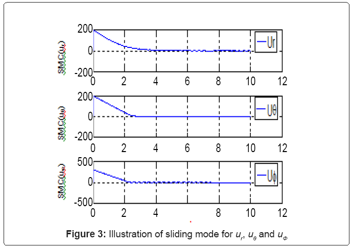 electrical-electronics-systems-sliding-mode