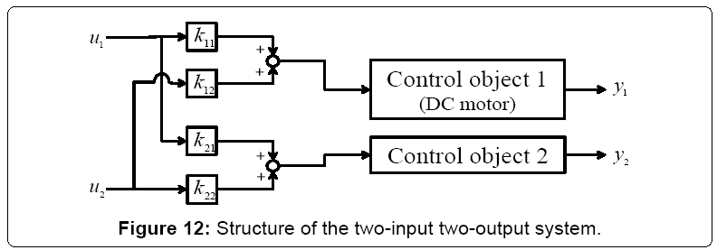 electrical-electronics-systems-two-input-two-output