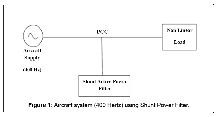 electronic-systems-aircraft-shunt-power-filter