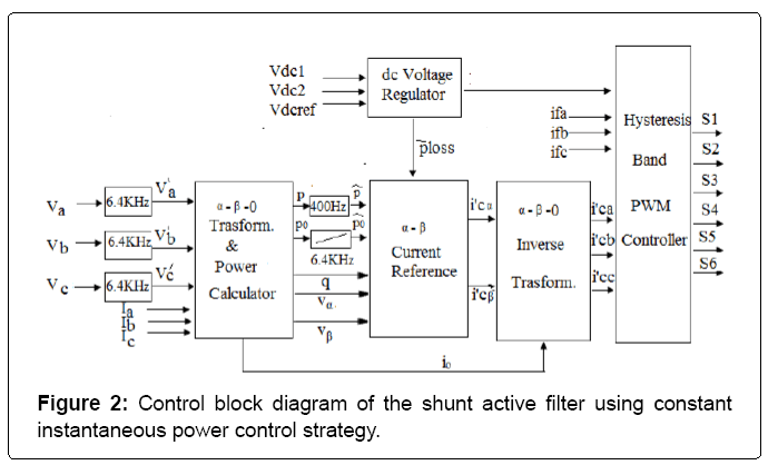 electronic-systems-control-block-diagram
