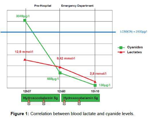 emergency-medicine-Correlation-blood-lactate