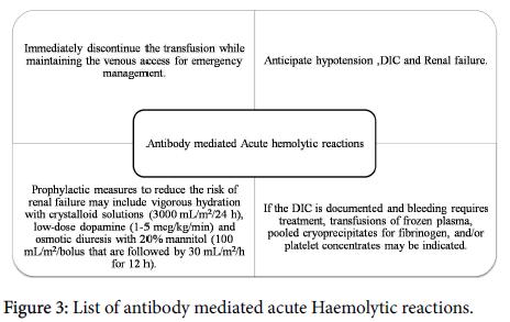 emergency-medicine-List-of-antibody