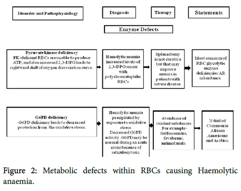 emergency-medicine-Metabolic-defects