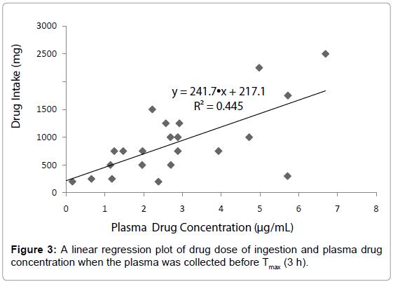 emergency-medicine-a-linear-regression-plot