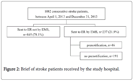 emergency-medicine-brief-stroke-patients