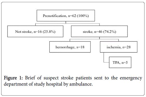 emergency-medicine-brief-suspect-stroke