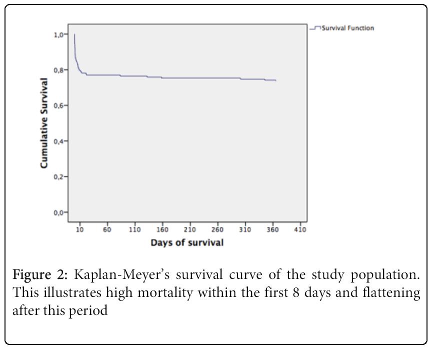 emergency-medicine-survival-curve