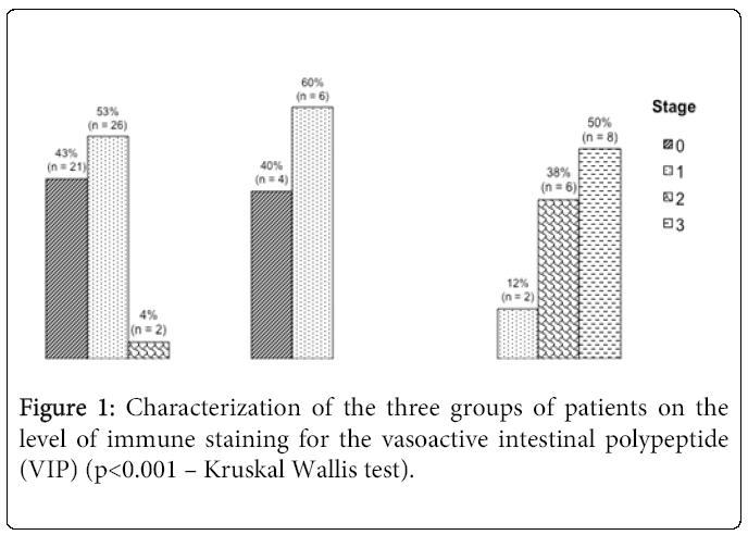 emergency-medicine-three-groups-patients