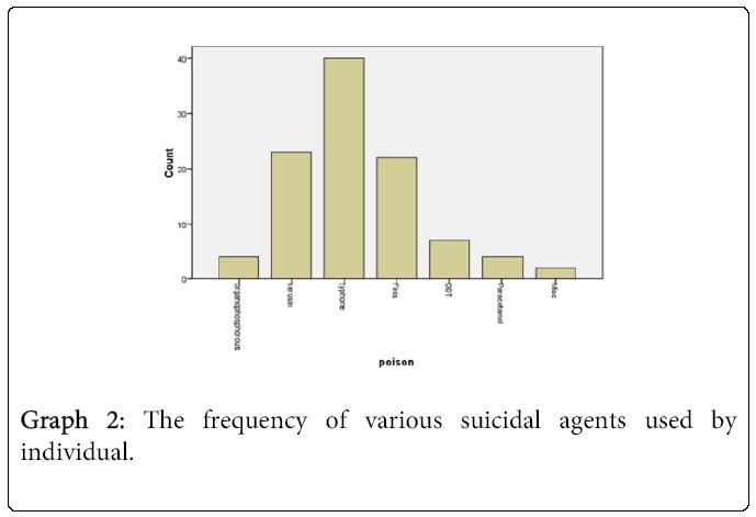 emergency-medicine-various-suicidal-agents