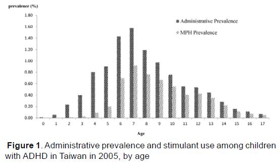 emergency-mental-health-Administrative-prevalence-stimulant-use