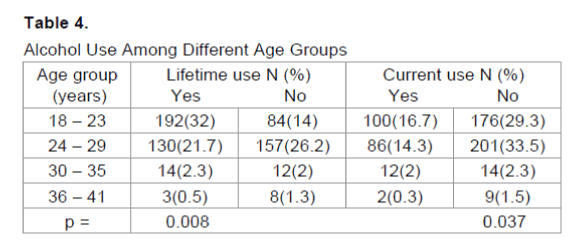 emergency-mental-health-Alcohol-Use-Age-Groups