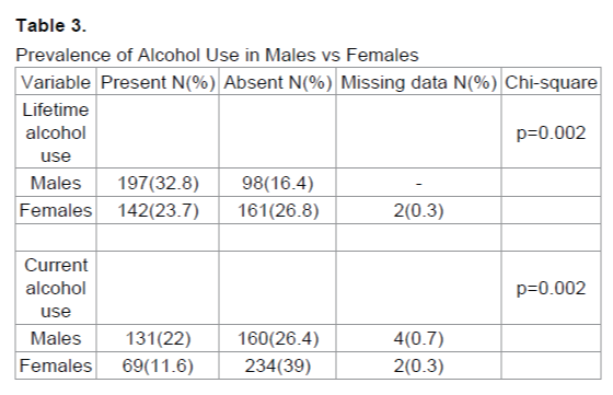 emergency-mental-health-Alcohol-Use-Males-Females