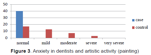 emergency-mental-health-Anxiety-dentists