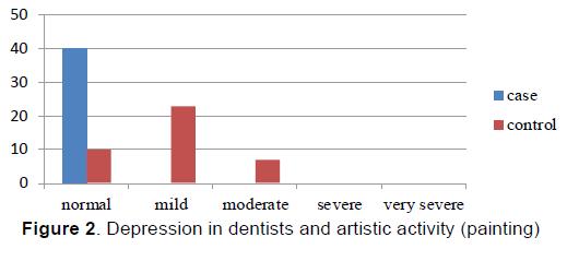 emergency-mental-health-Depression-dentists