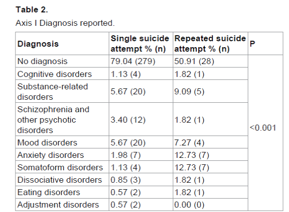emergency-mental-health-Diagnosis-reported