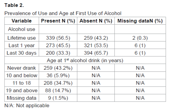 emergency-mental-health-First-Use-Alcohol