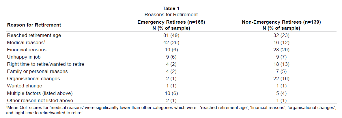 emergency-mental-health-Reasons-for-Retirement