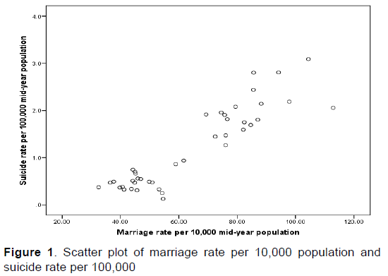 emergency-mental-health-Scatter-plot-marriage