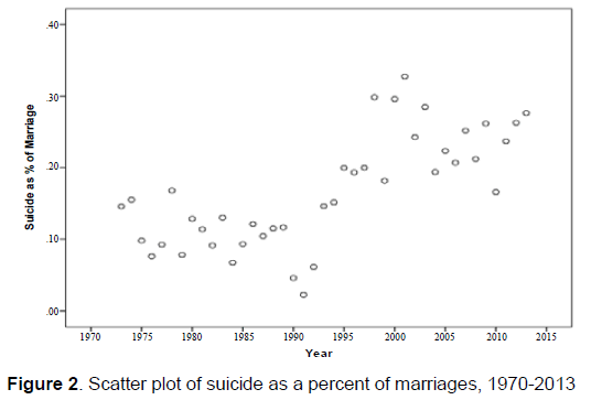 emergency-mental-health-Scatter-plot-suicide