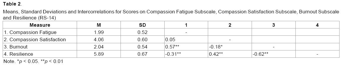 emergency-mental-health-Standard-Deviations-Scores-Fatigue