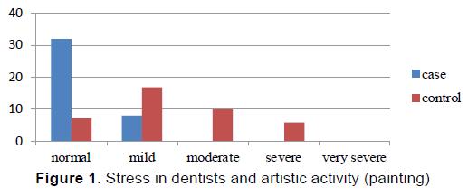 emergency-mental-health-Stress-dentists