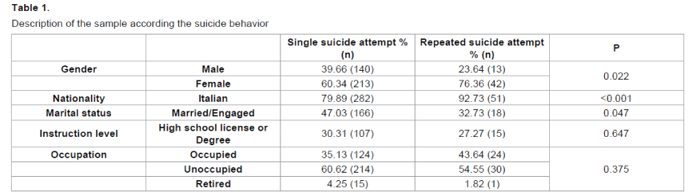 Repeated Suicide Attempts in Emergency Room Psychiatric ...