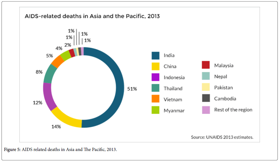 emerging-infectious-AIDS-related-deaths