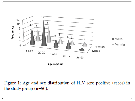 emerging-infectious-HIV-sero-positive
