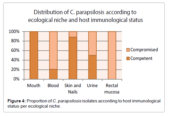 emerging-infectious-diseases-ecological-niche
