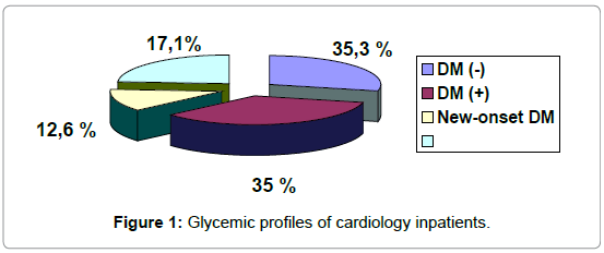 endocrinology-metabolic-syndrome-Glycemic-profiles