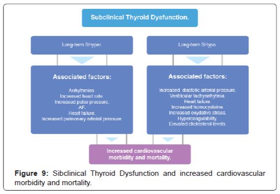 endocrinology-metabolic-syndrome-Thyroid-Dysfunction