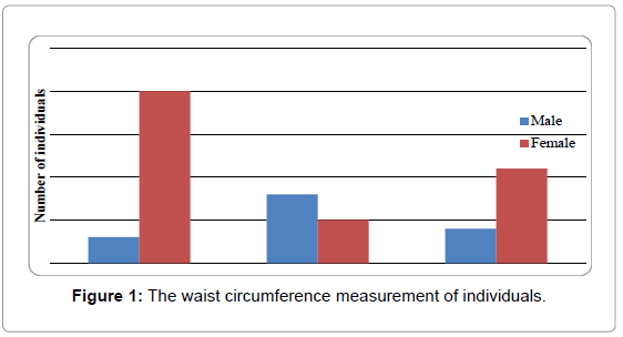 endocrinology-metabolic-syndrome-waist-circumference