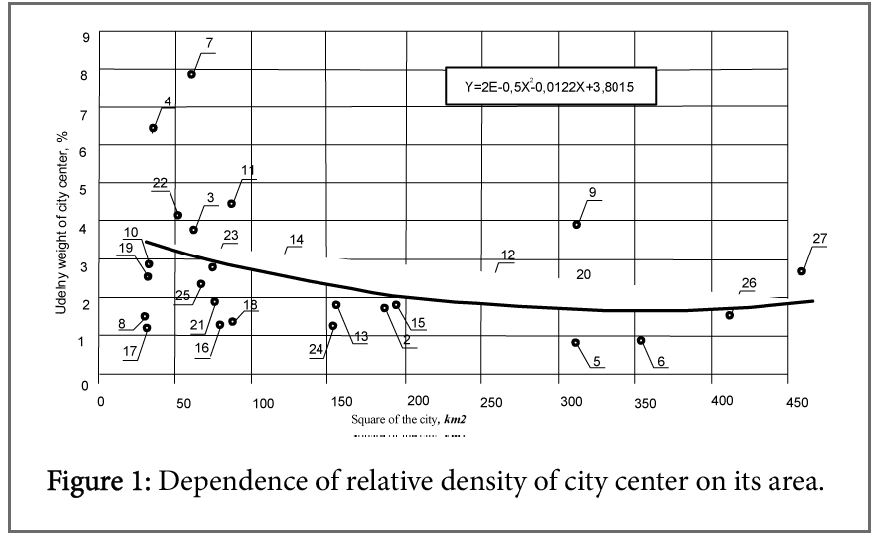 engineering-management-relative-density