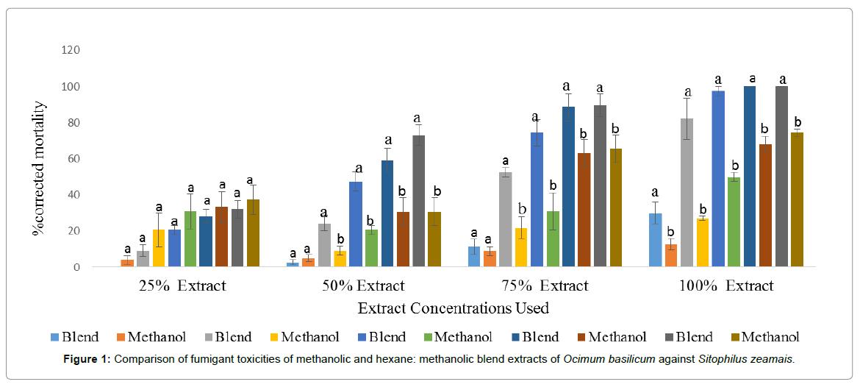 entomology-ornithology-herpetology-fumigant-toxicities