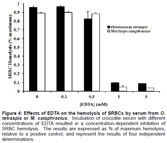 entomology-ornithology-herpetology-hemolysis-SRBCs