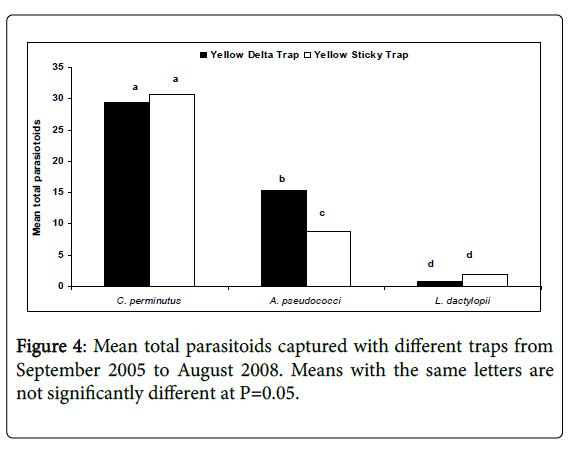 entomology-ornithology-herpetology-parasitoids-captured