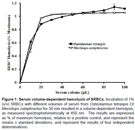 entomology-ornithology-herpetology-volume-dependent-hemolysis