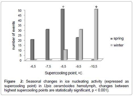 entomology-ornithology-ice-nucleating-activity