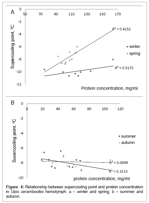 entomology-ornithology-protein-concentration