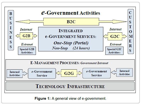 entrepreneurship-organization-management-a-general-view-e-government