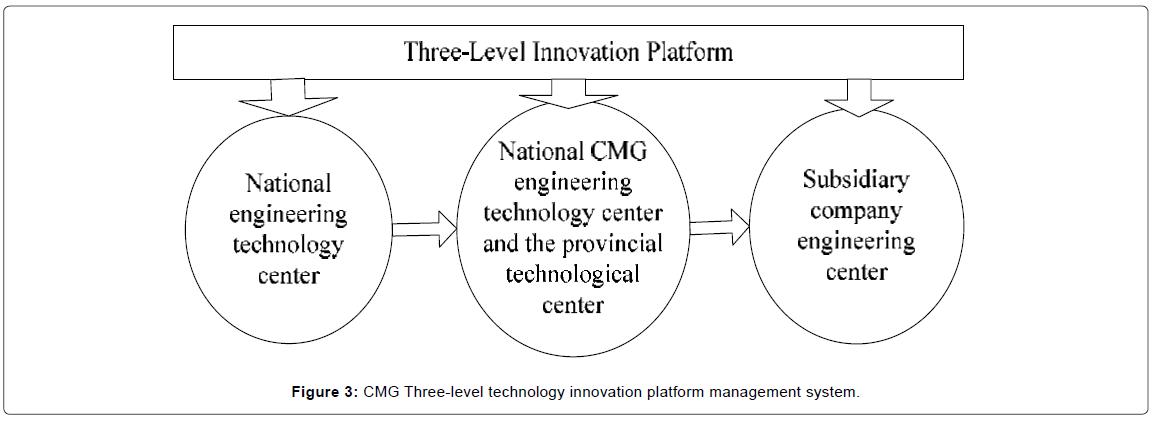 entrepreneurship-organization-management-cmg-three-level