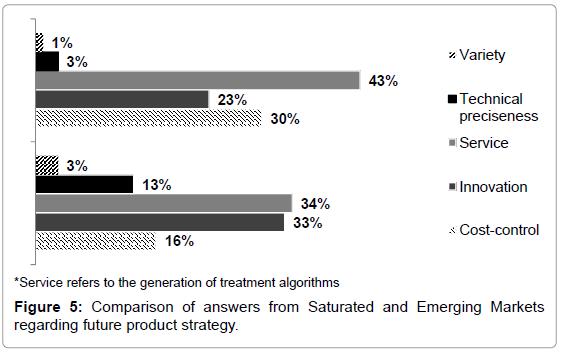 entrepreneurship-organization-management-comparison-saturated