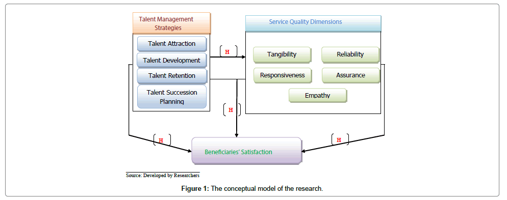literature review on talent management