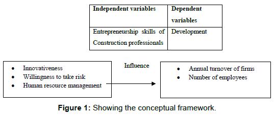 entrepreneurship-organization-management-conceptual-framework