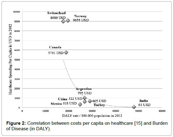 entrepreneurship-organization-management-correlation-costs-capita